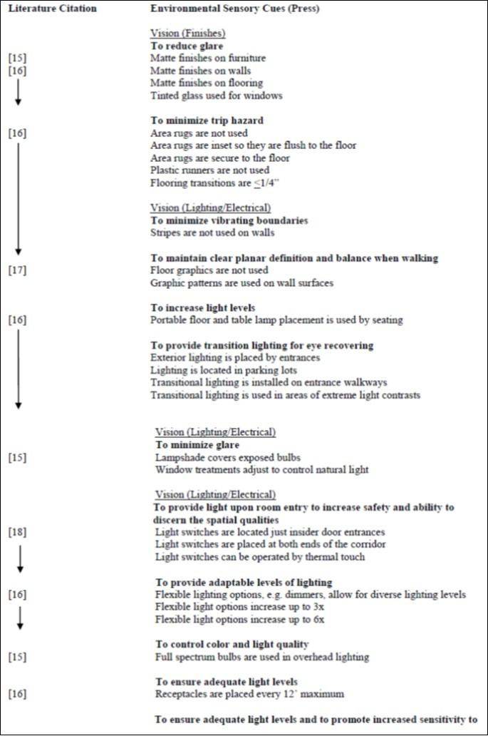 figure 1 checklist relationships to literature